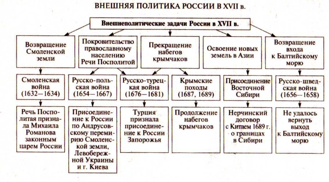 внешняя политика в XVII в.