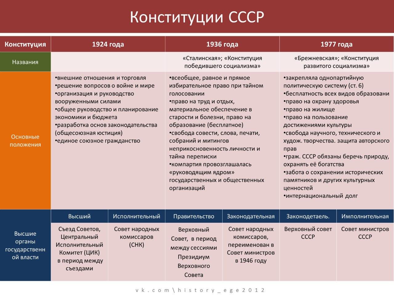 Разработка И Принятие Основных Положений Конституции Ссср 1936 Г Шпаргалка