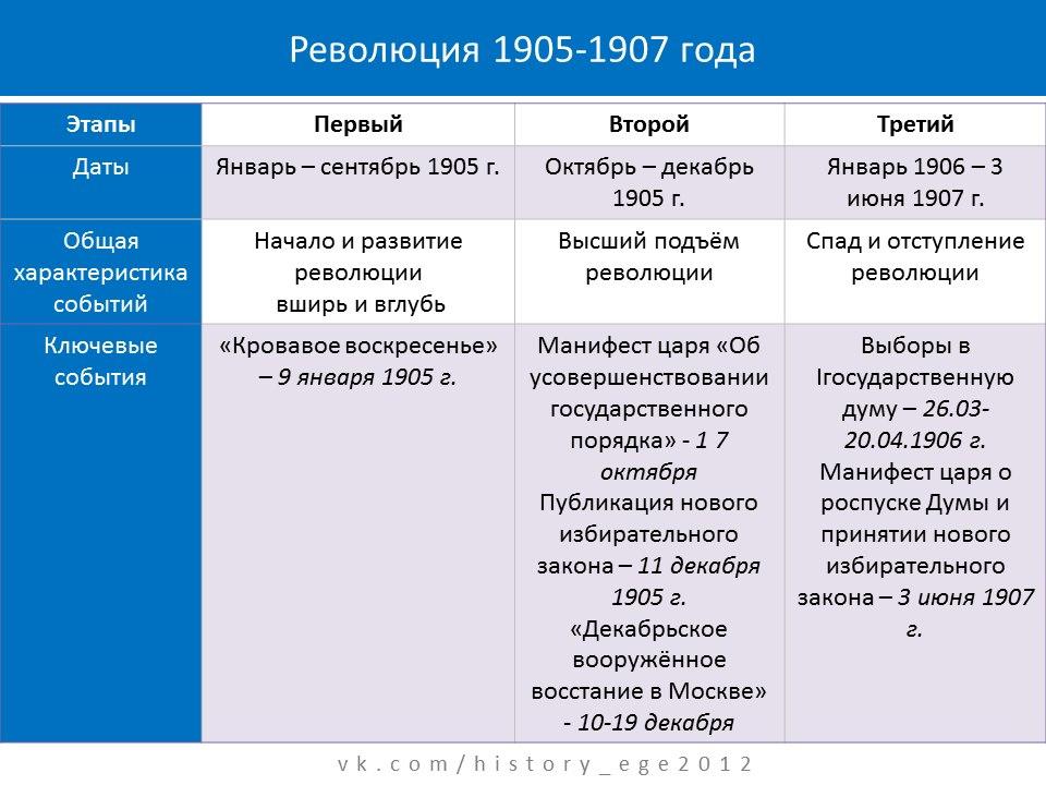 Революция 1905-1907 года.