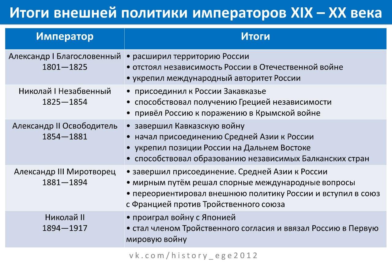 Схема внешняя политика во второй половине xix века