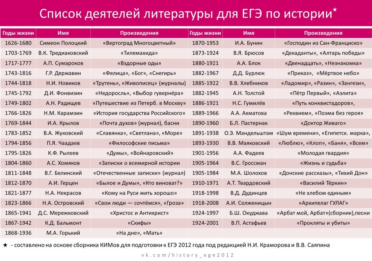 России их правители современники шпаргалка