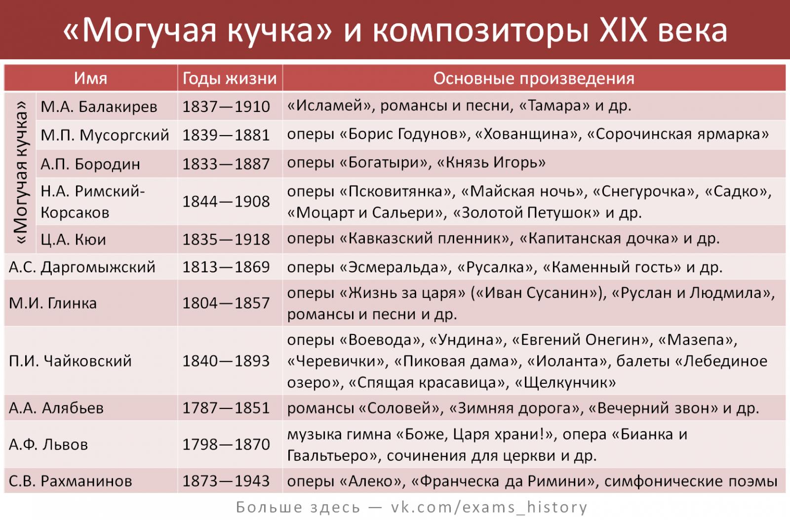 века первые посольства кыргызско-русские половина шпаргалка связи 19