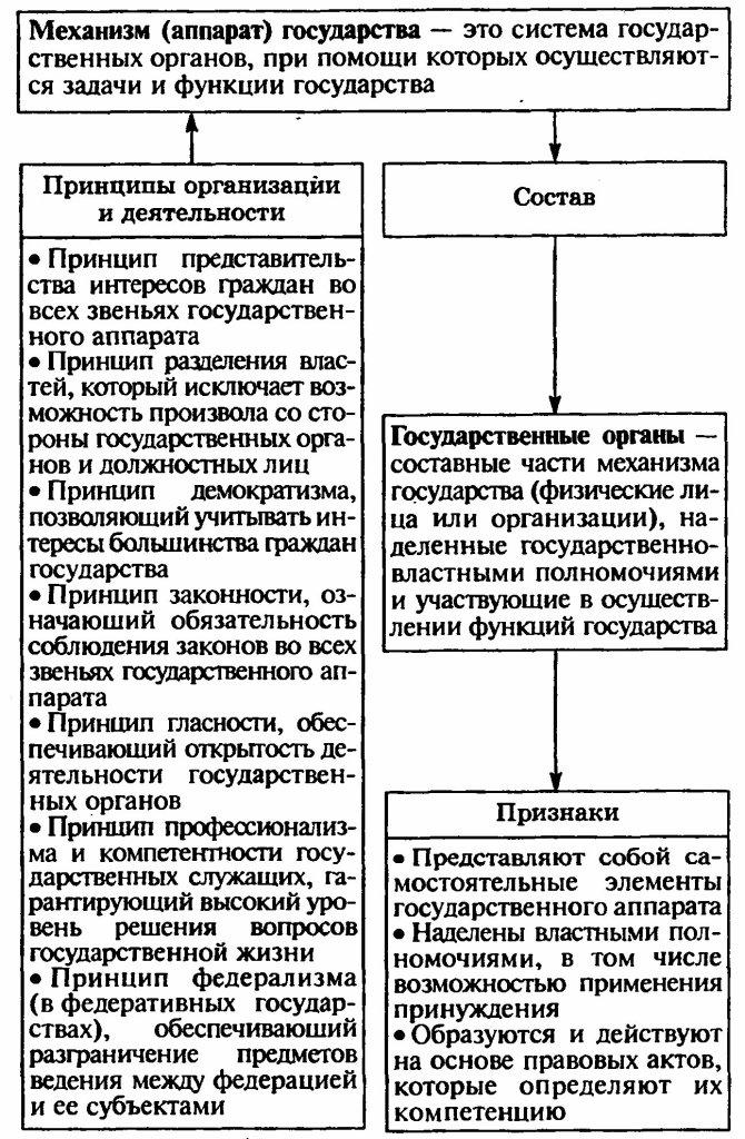 Механизм государства