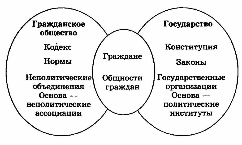 Гражданское общество и государство - схема, таблица.