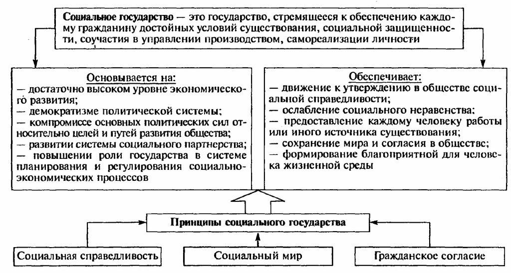 Особенности корпоративной модели социального государства  Особенности корпоративной модели социального государства реферат