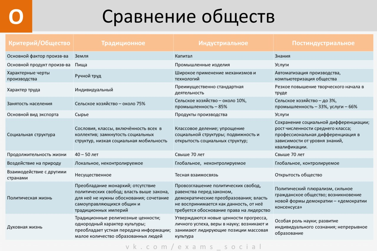 Типология общества 8 класс таблица
