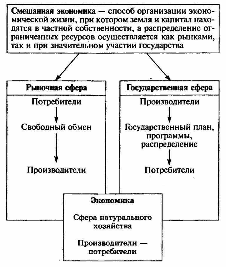 Материалы обществознание таблицы