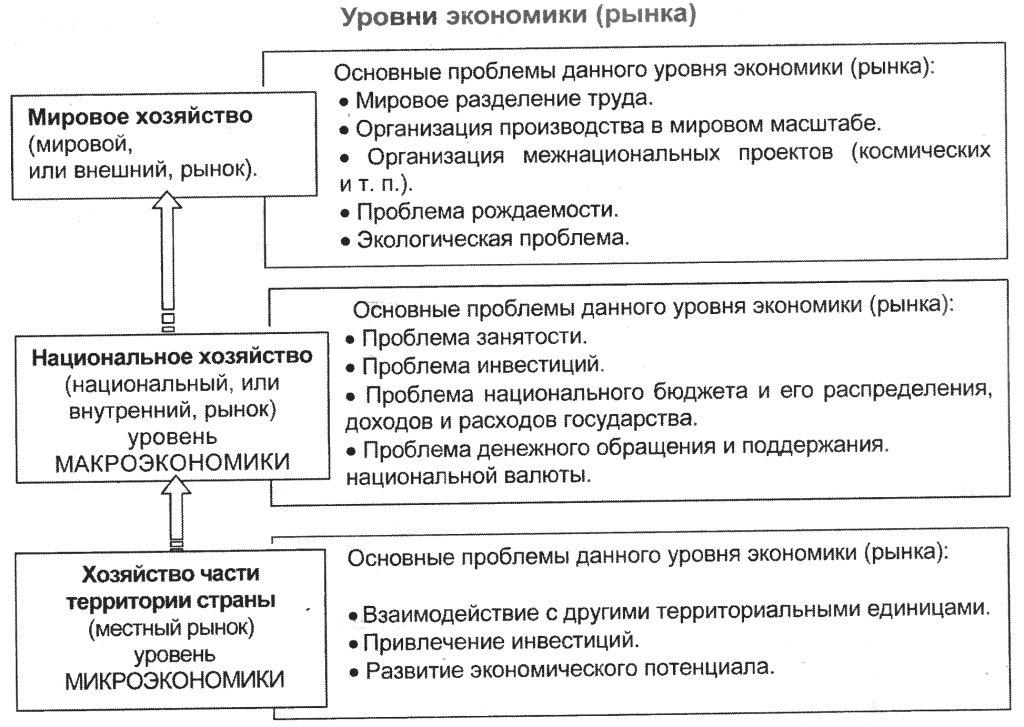 """Экономика.  Конспект  """"Многообразие рынков """".  Перейти к списку  """"Таблицы """" по предмету  """"Обществознание """" ."""