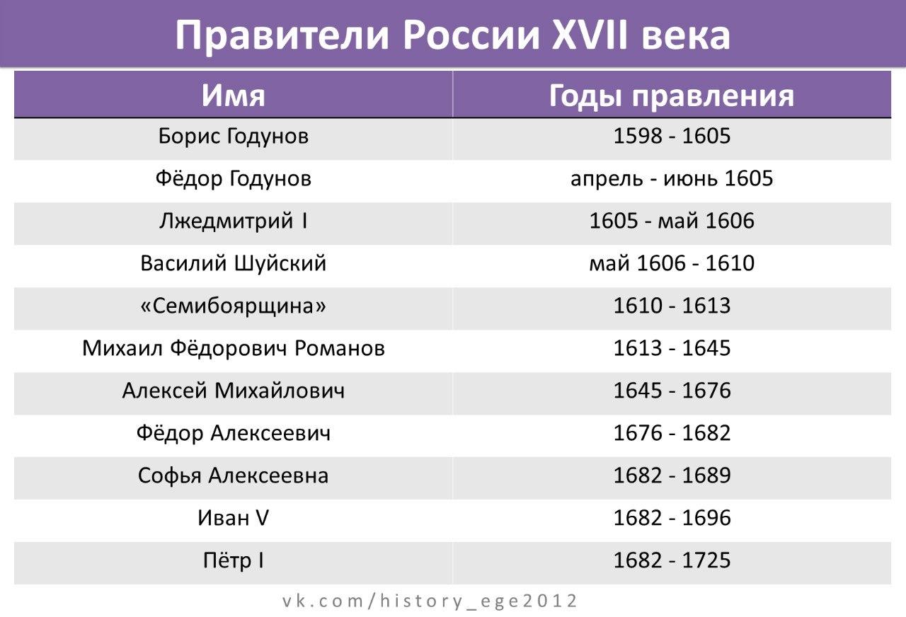 Шпаргалка правители россии их современники